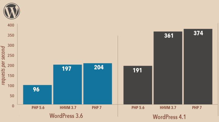 wp-php7